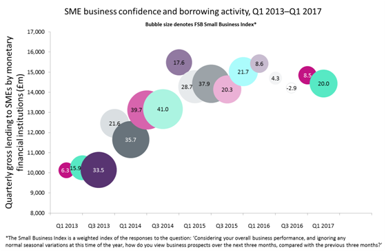 SME confidence; borrowing activity