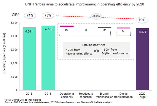 bnp paribas - BNP Paribas revamps its French retail banking arm to remain profitable
