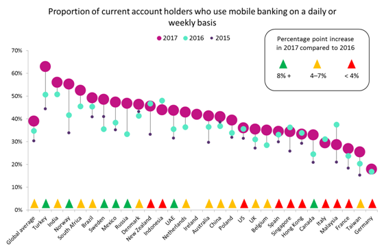 mobile banking - Nordics and developing markets lead on mobile banking