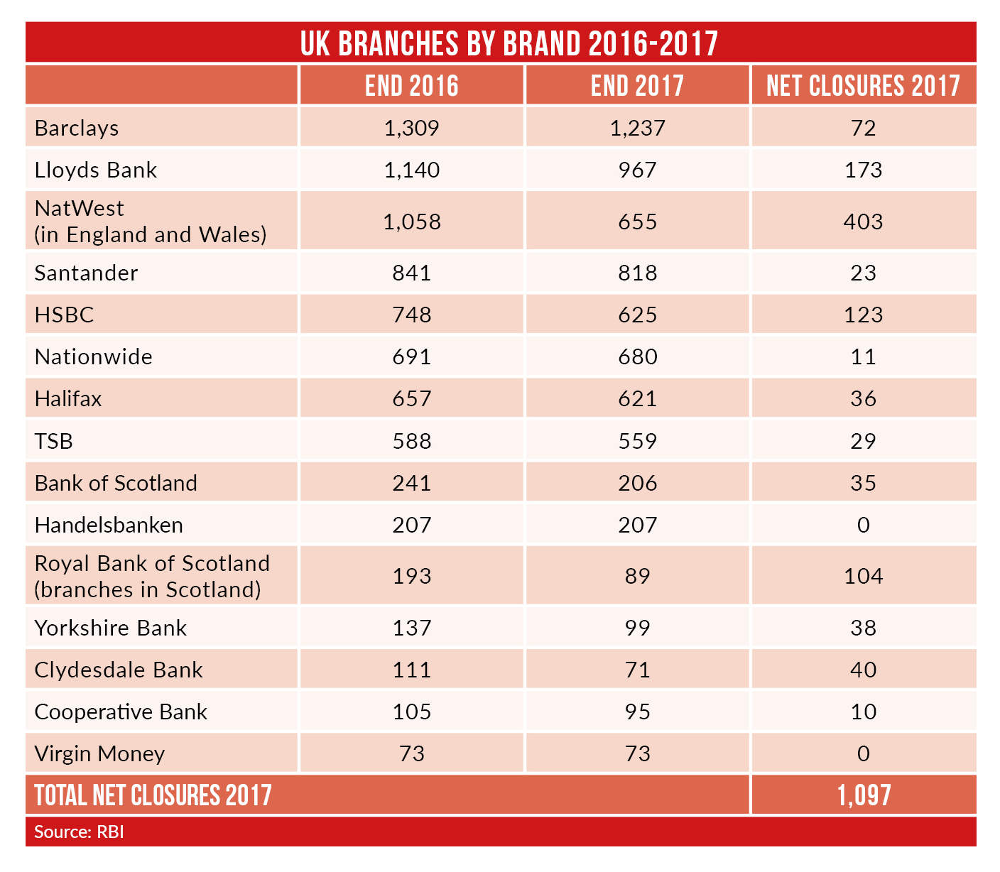 branch closures 1 - 2017 UK branch closures approach 1,100 outlets