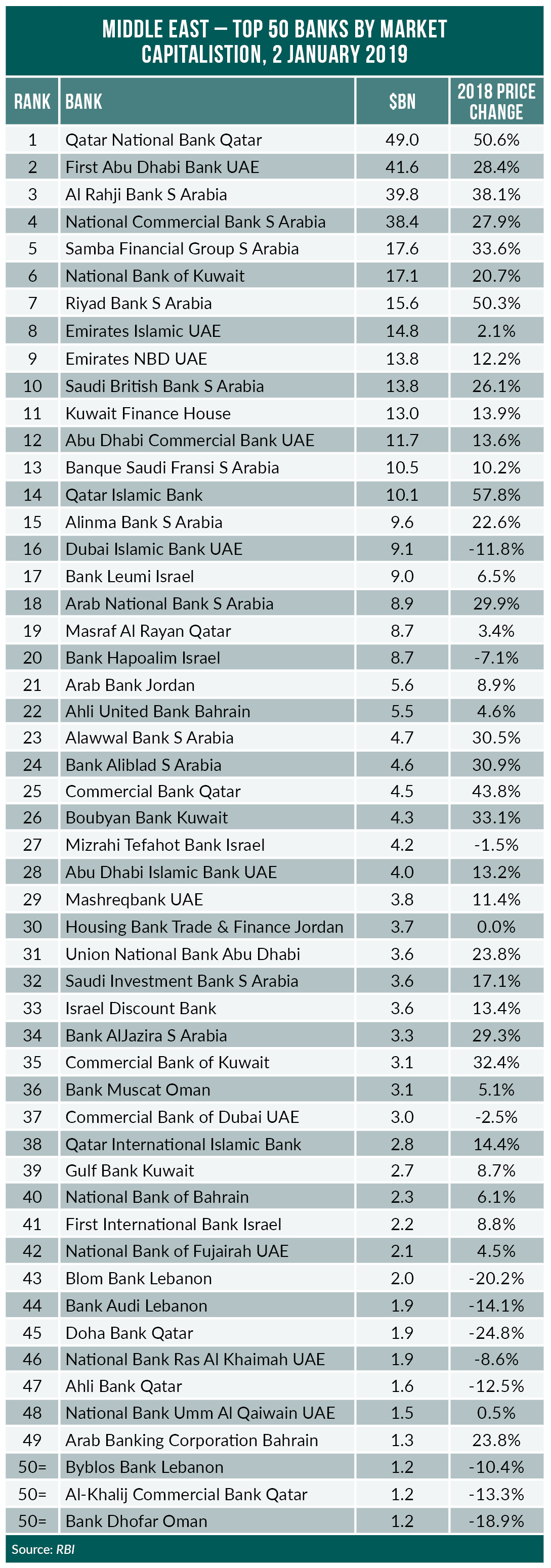 Largest Middle East banks
