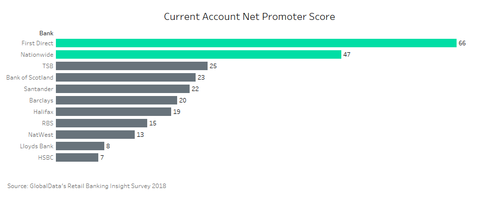 NPS Update 2 - Why First Direct and Nationwide have the best net promoter scores in the UK