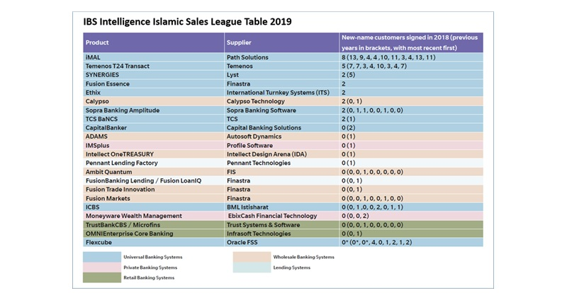 ibs intelligence islamic sales league - IBS Intelligence Reconfirms Path Solutions as Number One Islamic Banking Software Provider for Tenth Year