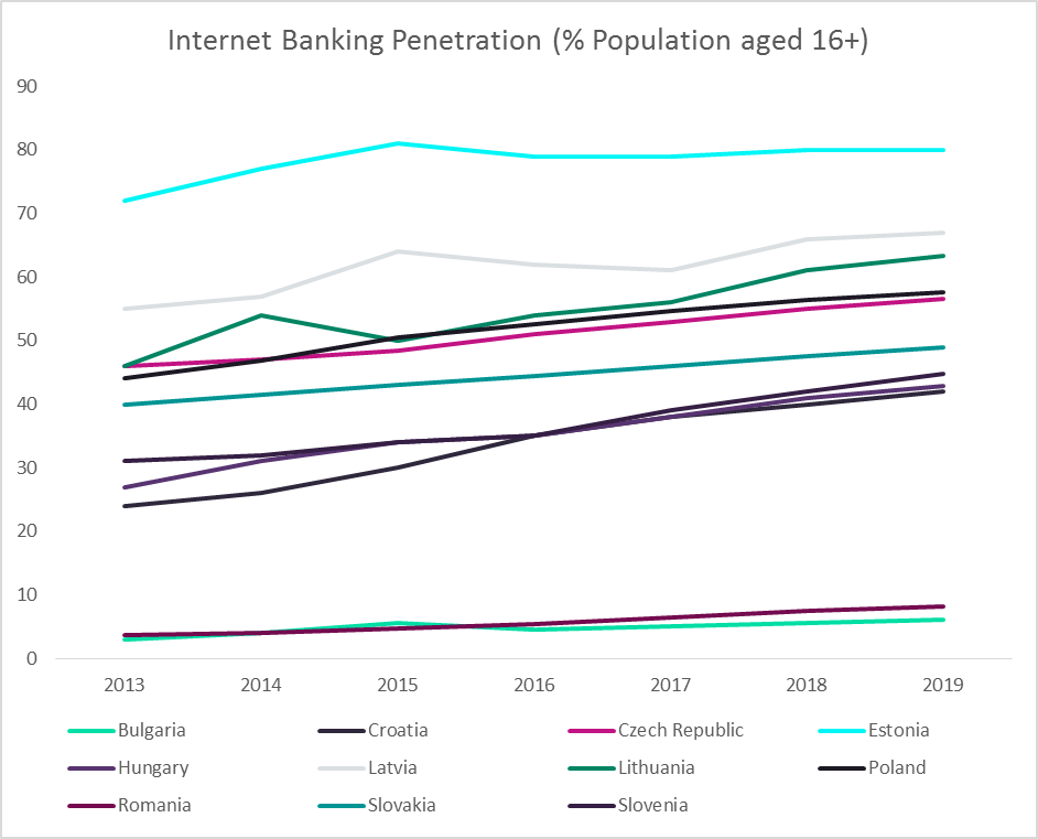 Internet banking penetration - Eastern Europe offers significant potential for internet banking