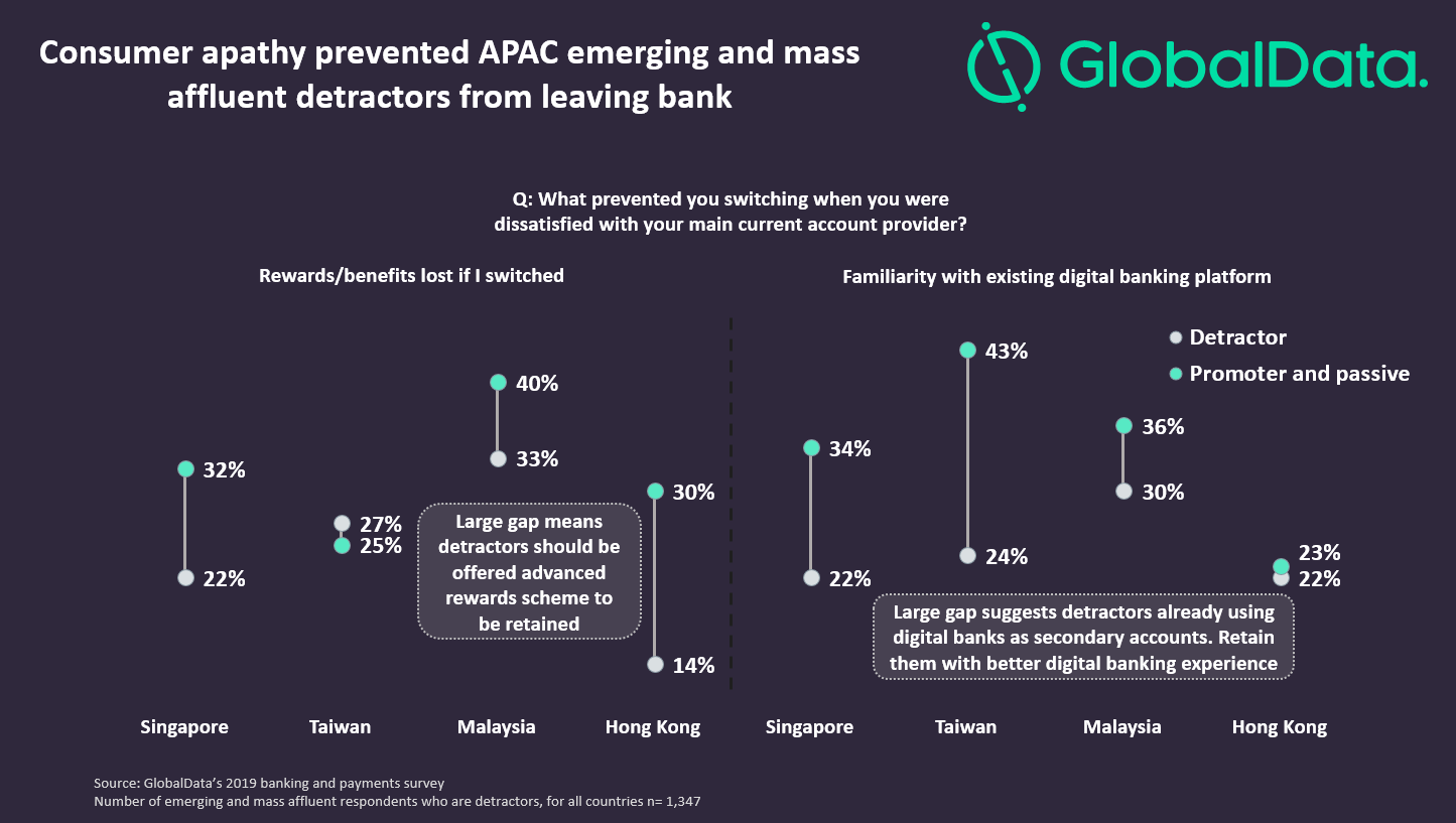 ApacDigitalDisruptors.Insights.V3 - APAC banks will need to up their game to retain affluent customers from Tencent and Alibaba