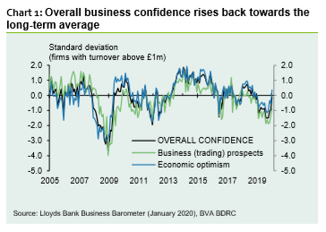 chart1 - UK: Business confidence hits 14-month high