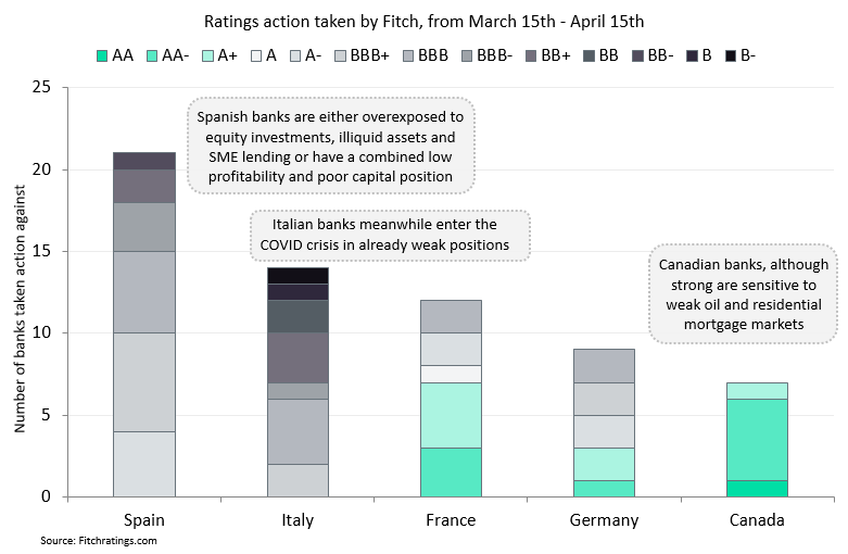 Bank vulnerability chart - The European banks that are likely to be hit hardest by COVID-19