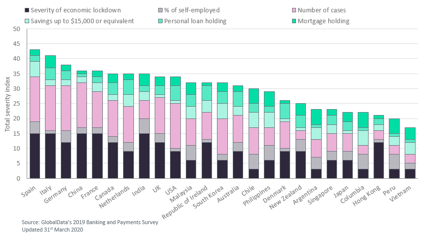 Banking market severity graph - Banking markets with higher self-employment will be hit hardest by COVID-19
