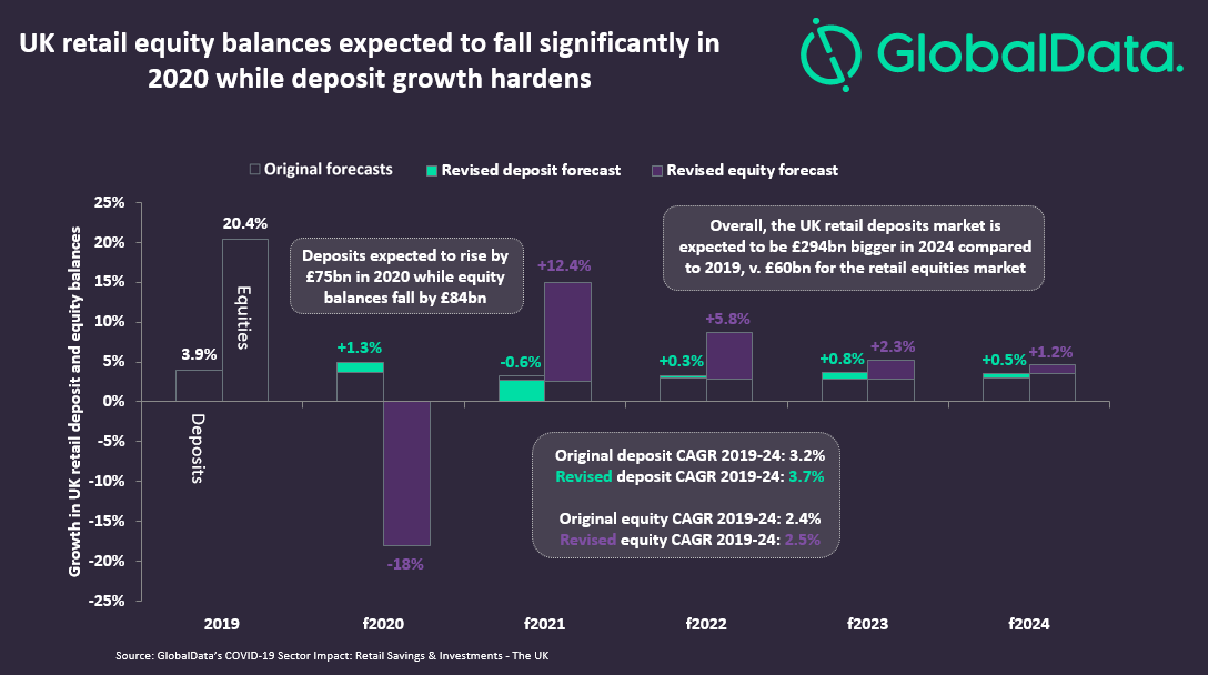 Retail deposit and equity growth chart - Deposit-takers set to gain from COVID-19 crisis with flight to safe assets