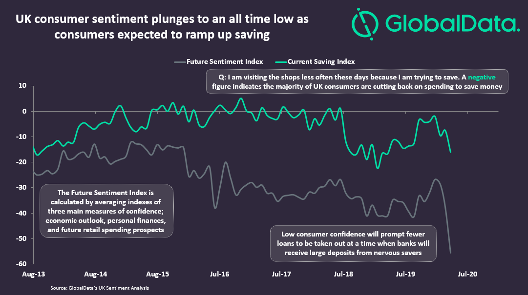 Sentiment and savings chart - As COVID-19 shatters consumer confidence, lenders will be stuck with few borrowers