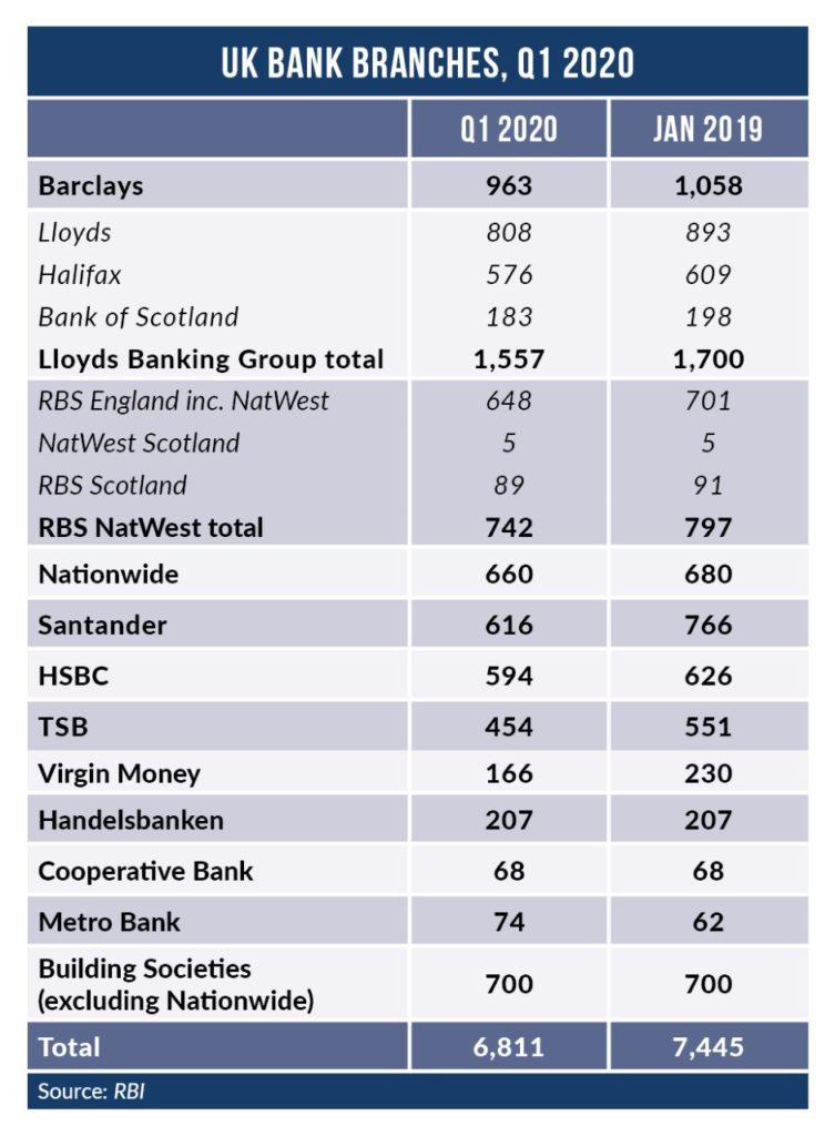 BranchClosures 753x1024 1 - Virgin Money resurrects branch closure plan