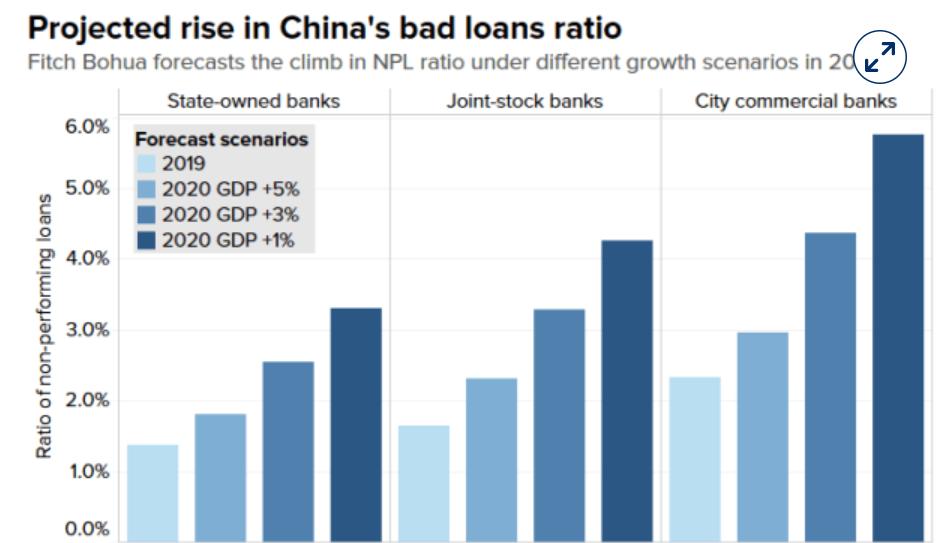 Chine BadLoans - China: regulators warn about imminent surge in bad loans
