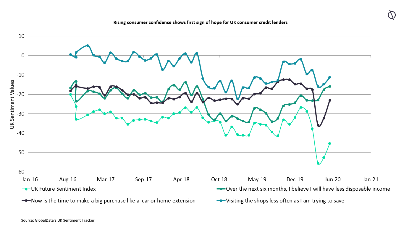 UK consumer confidence rise graph. new colour palette - UK lenders see light at the end of the tunnel after Covid-19
