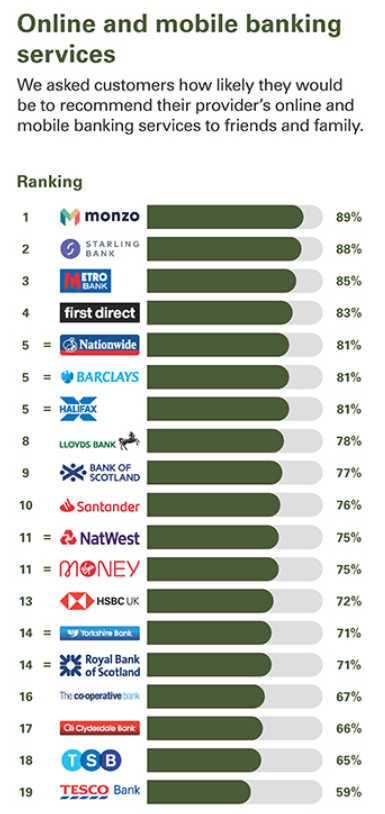 GB Mobile Banking - UK's best and worst banks for customer service, rated by customers