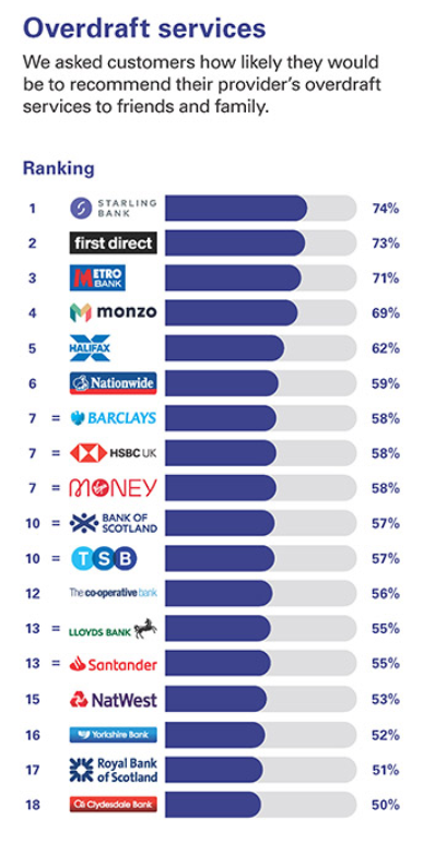 GB Overdraft Service - UK's best and worst banks for customer service, rated by customers