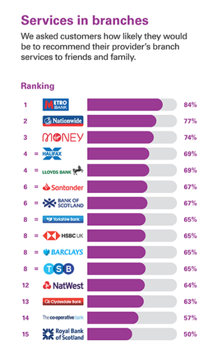 GB Service Branch - UK's best and worst banks for customer service, rated by customers