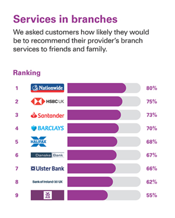 NI Branch Service - UK's best and worst banks for customer service, rated by customers
