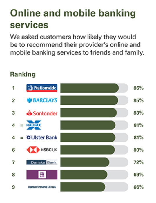 NI Mobile Banking - UK's best and worst banks for customer service, rated by customers