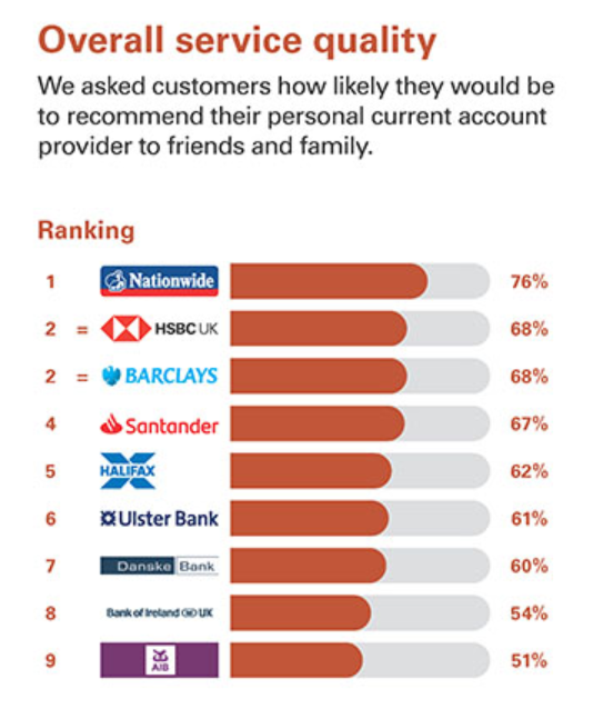 NI Overall Service - UK's best and worst banks for customer service, rated by customers