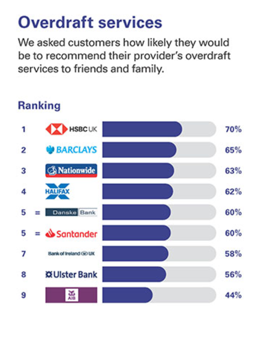 NI Overdraft Service - UK's best and worst banks for customer service, rated by customers