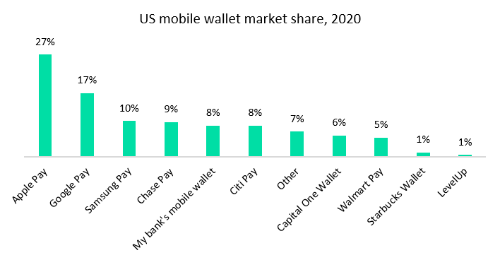 us mobile wallet cw - New partnerships present opportunity for banks and Google