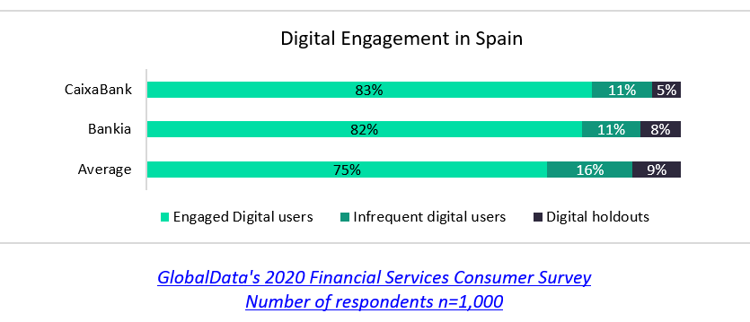 digital engagement cw - CaixaBank and Bankia merger to create goliath bank in Spain