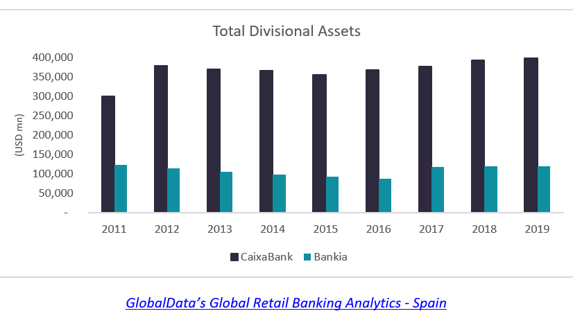 division assets cw - CaixaBank and Bankia merger to create goliath bank in Spain