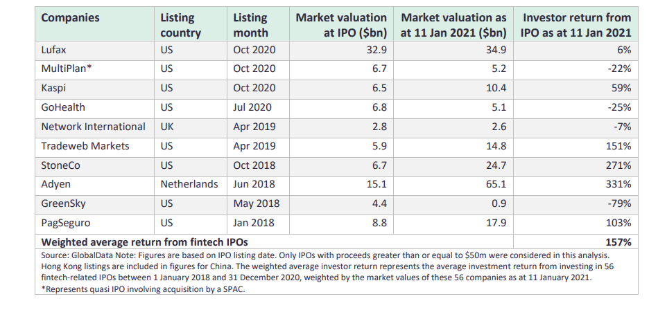 fintech tmt ipos 2018 2020 - TMT IPO proceeds soar by 67% in 2020: GlobalData Thematic Research