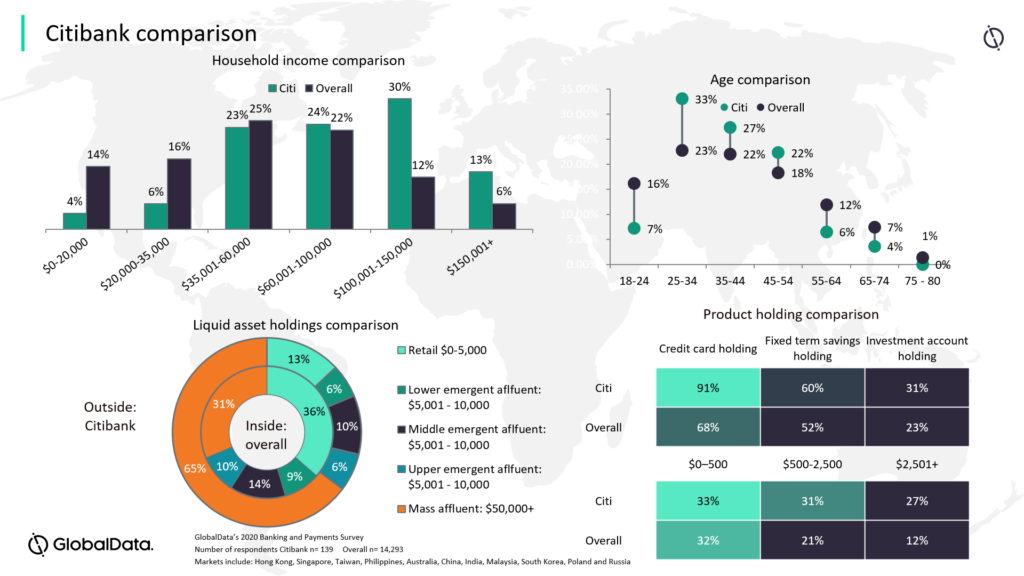 Citi dashboard 1024x576 - Banks have a golden opportunity to gain over Citi's market retreat