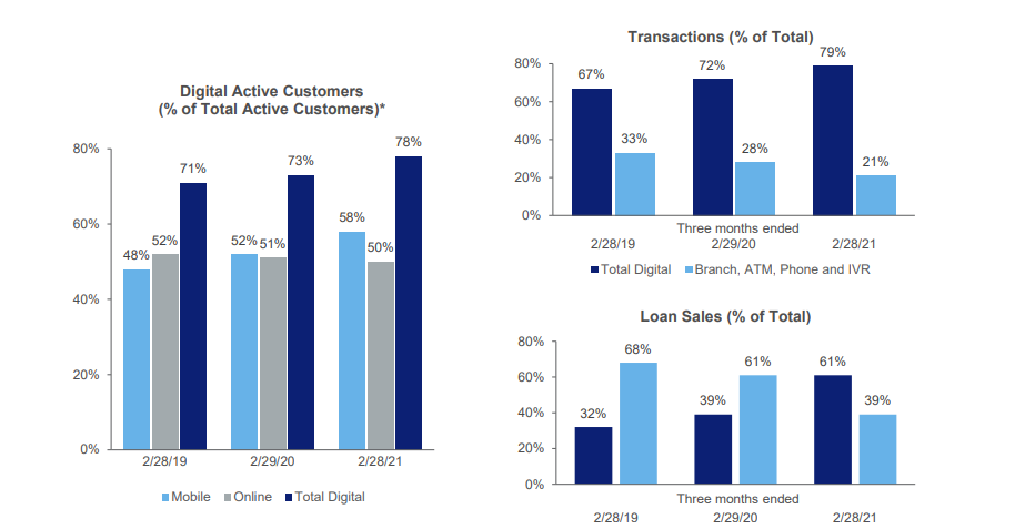 US Bank digital - US Bank Q1 2021 posts net income of $2.3bn, misses analyst revenue forecasts