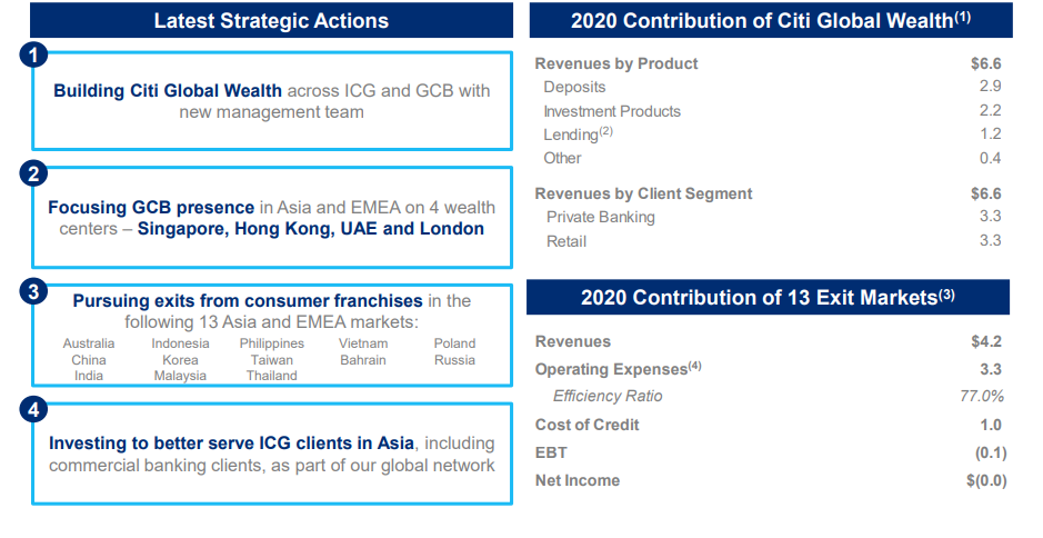 citi screengrab - Citi Q1 2021 earnings beat estimates, axes retail banking in 13 markets