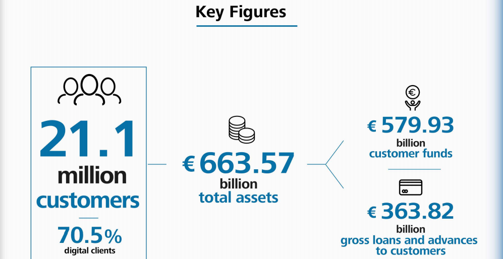 caixa graphic 1 - Caixabank Q1 2021: underlying net profit rises to €514m