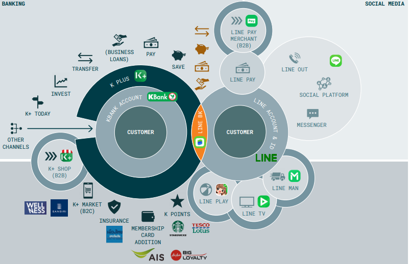 image 4 image credit Arkwright - From platforms to ecosystems
