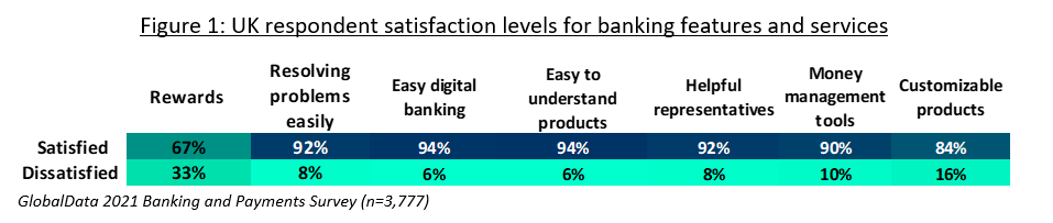 respondent satisfaction cw - Better late than never: Tesco Bank launches digital rewards and budgeting features