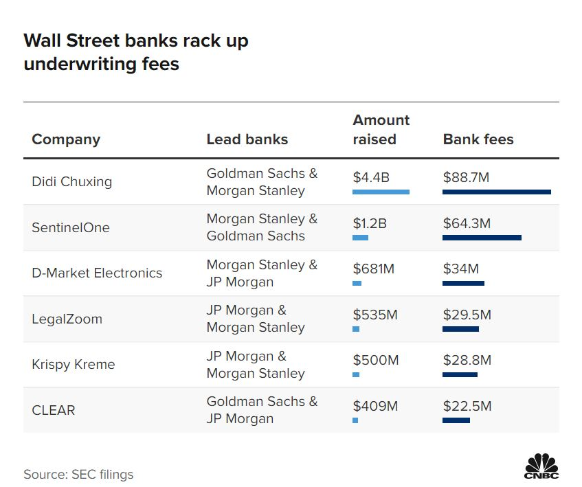 IPO Fees - Banking deals snapshot: Wall Street banks bag monster fees as IPOs return big time