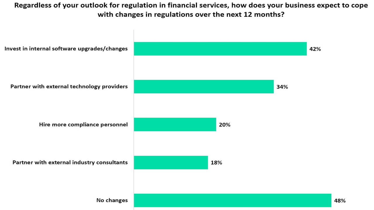 Retail bankers plan to invest in internal software upgrades to cope with regulatory changes