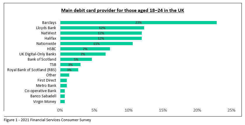 debit card provider 18 24 - NatWest's new student proposition could threaten Barclays' 18–24 market share